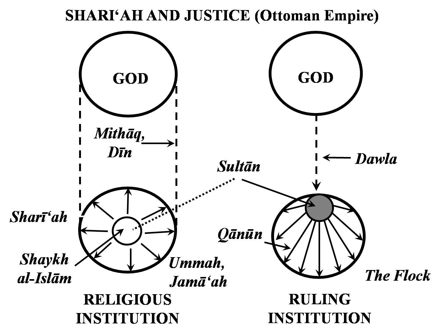 rulership and justice islamic period john woods sharauml ah and justice in the ott empire